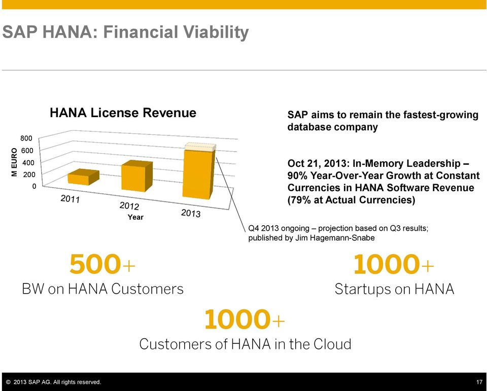 (79% at Actual Currencies) Year 500+ BW on HANA Customers Q4 2013 ongoing projection based on Q3 results; published