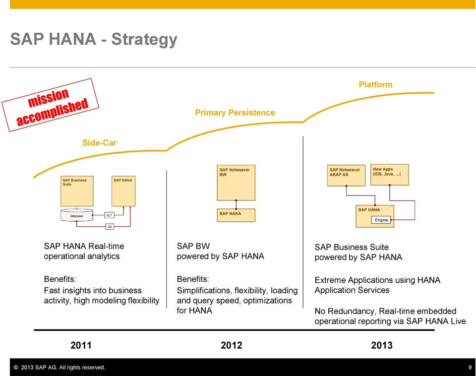 query speed, optimizations for HANA SAP Business Suite powered by Extreme Applications using HANA Application