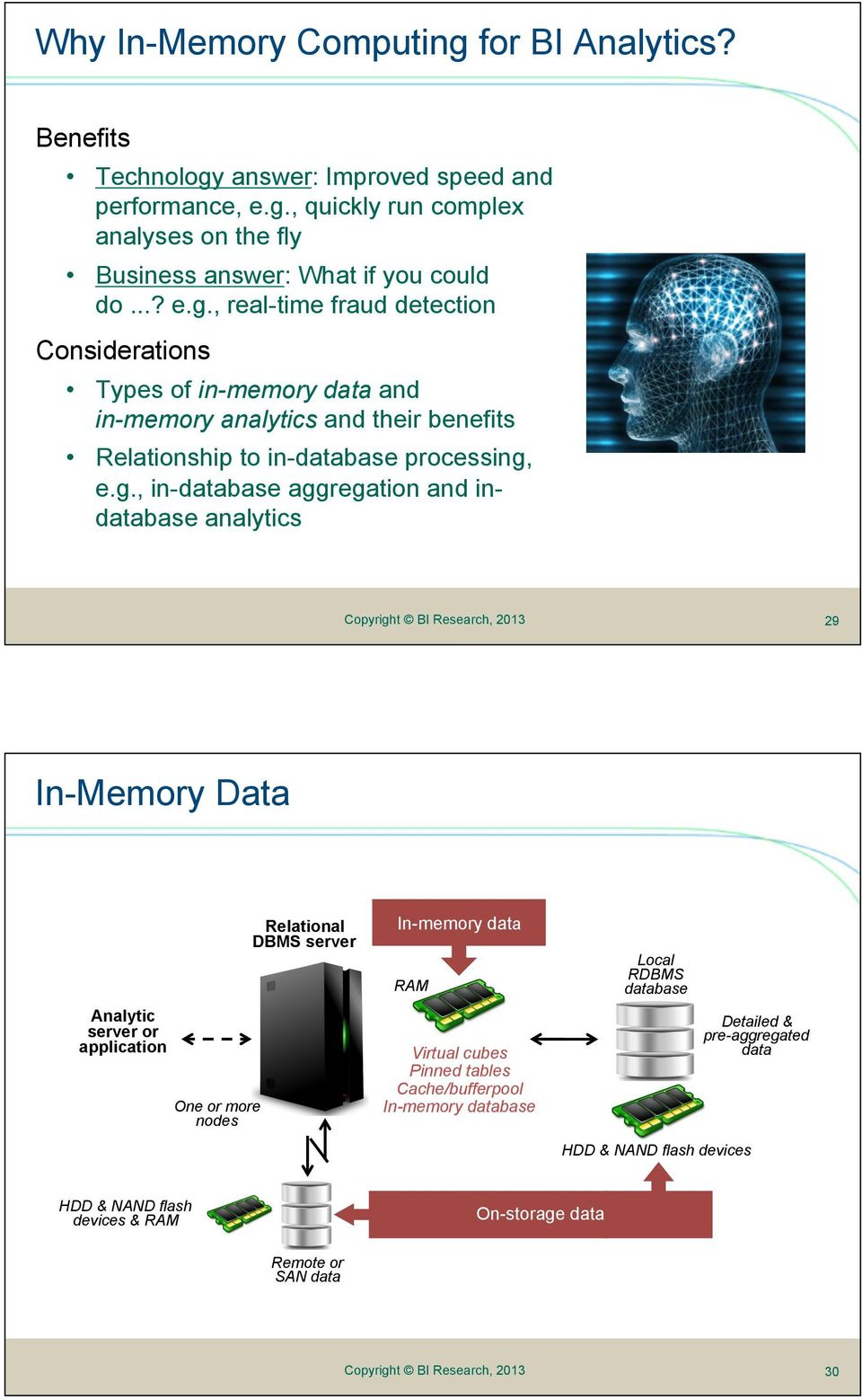 , real-time fraud detection Considerations Types of in-memory data and in-memory analytics and their benefits Relationship to in-database processing,
