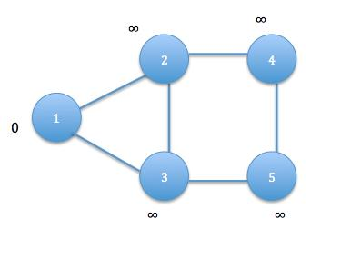 D. To develop the All Pair Shortest Path for given nodes and their adjacency list. The above input graph is taken as input.