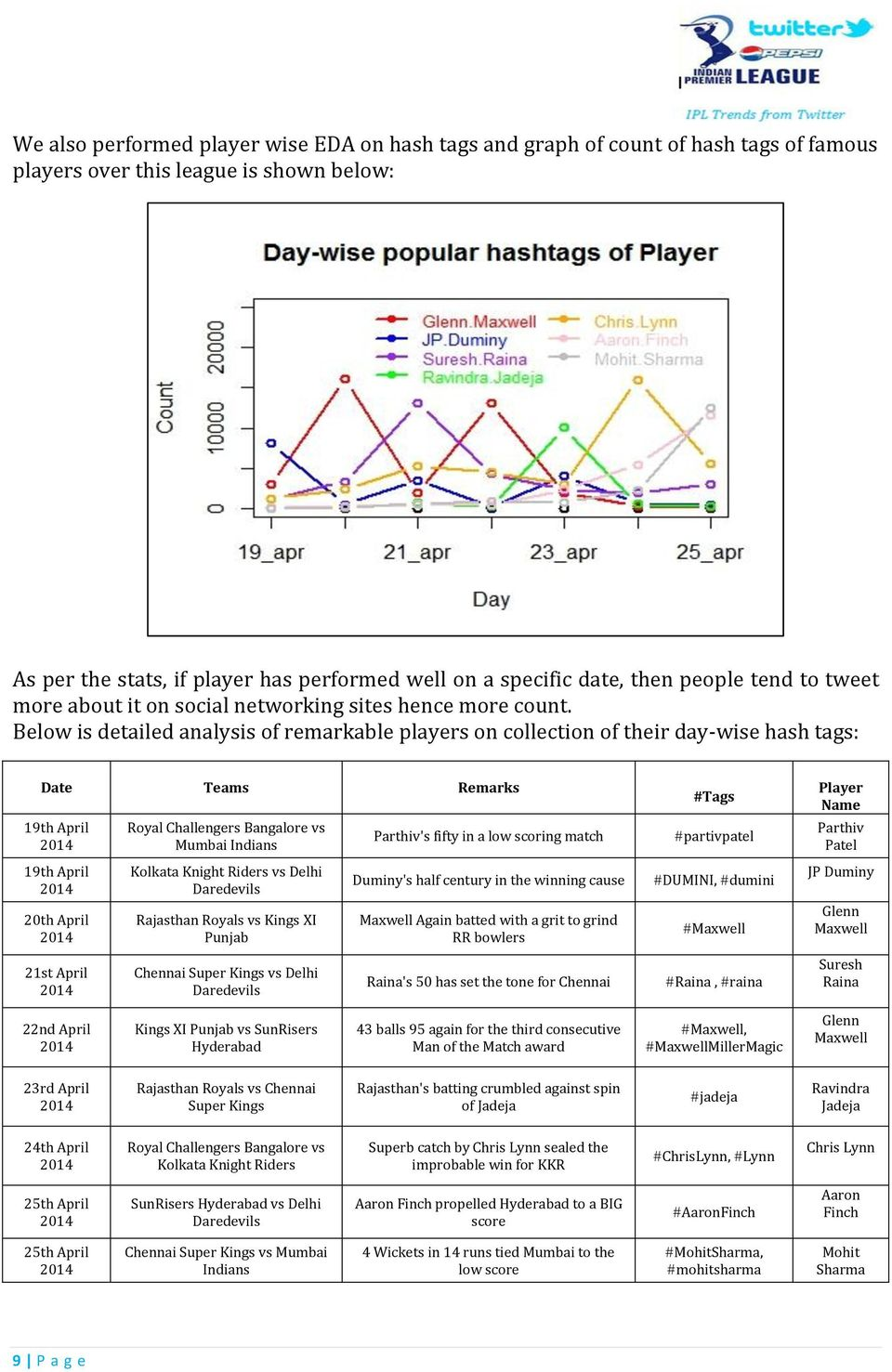 Below is detailed analysis of remarkable players on collection of their day-wise hash tags: Date Teams Remarks 19th April 19th April 20th April 21st April Royal Challengers Bangalore vs Mumbai