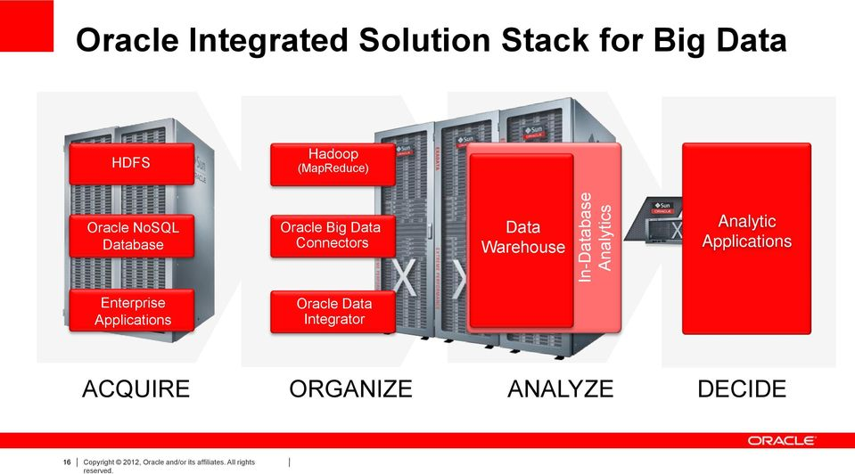 Warehouse Analytic Applications Enterprise Applications Oracle Data Integrator