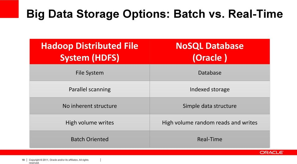 inherent structure High volume writes Batch Oriented NoSQL Database (Oracle ) Database