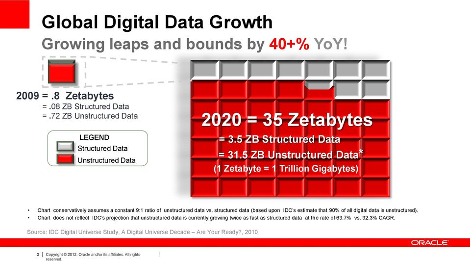 5 ZB Unstructured Data* (1 Zetabyte = 1 Trillion Gigabytes) Chart conservatively assumes a constant 9:1 ratio of unstructured data vs.
