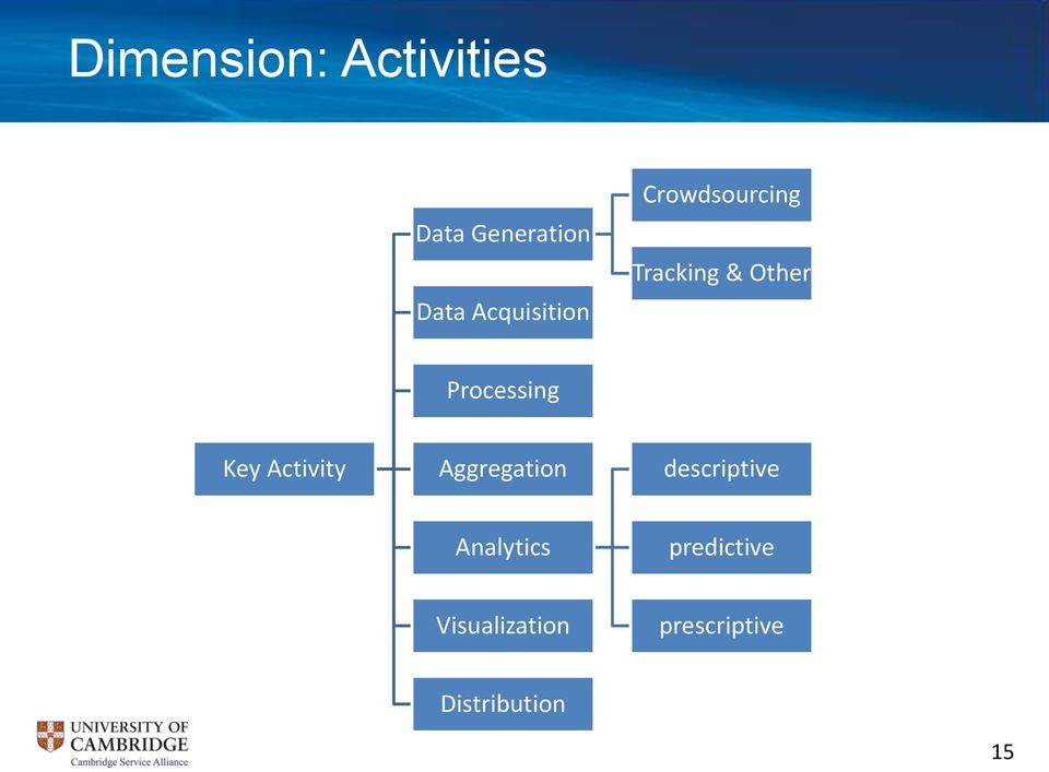 Processing Key Activity Aggregation descriptive