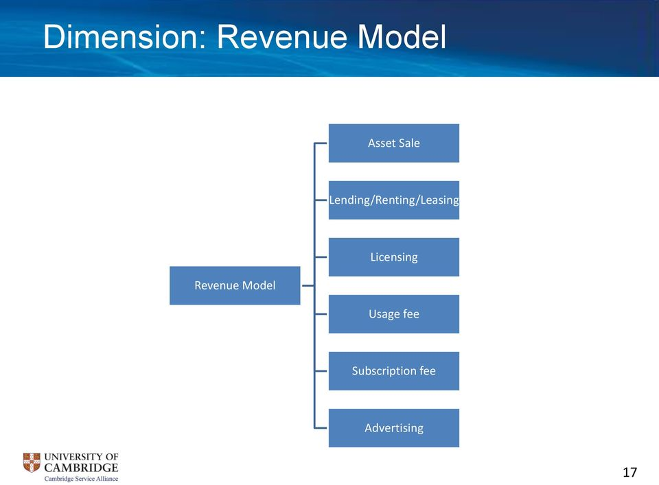 Revenue Model Licensing Usage