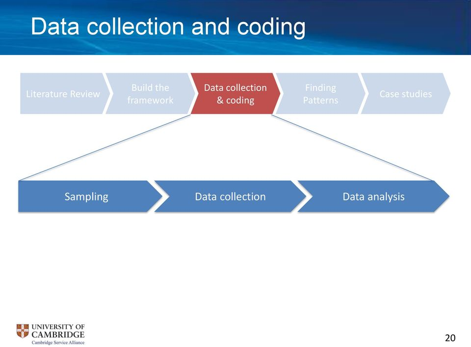 collection & coding Finding Patterns