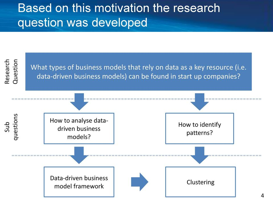 How to analyse datadriven business models? How to identify patterns?