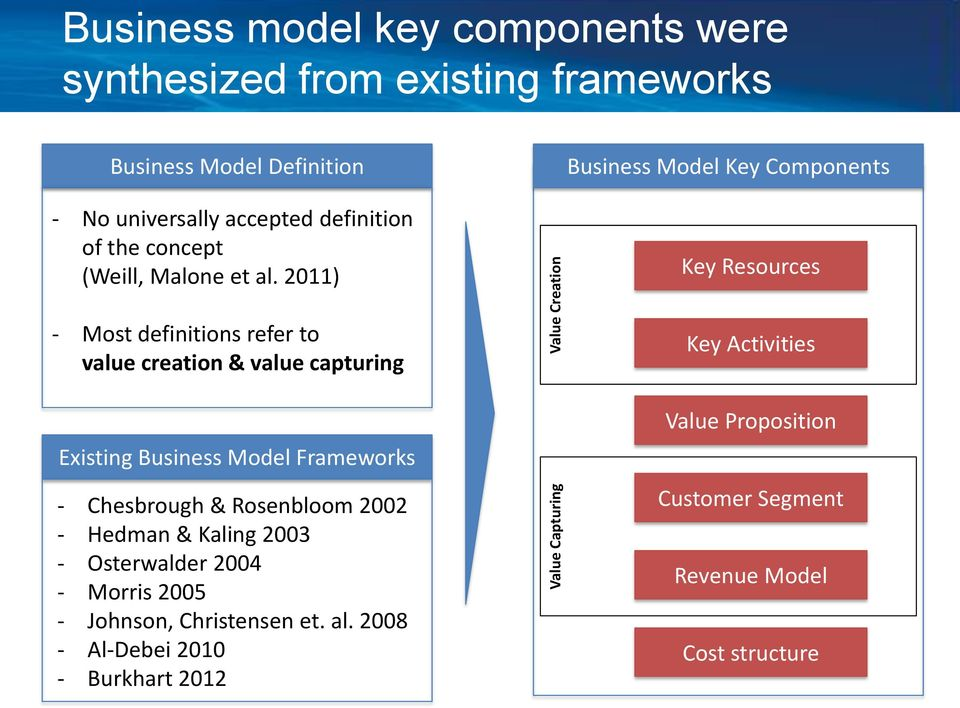 2011) Key Resources - Most definitions refer to value creation & value capturing Existing Business Model Frameworks - Chesbrough & Rosenbloom