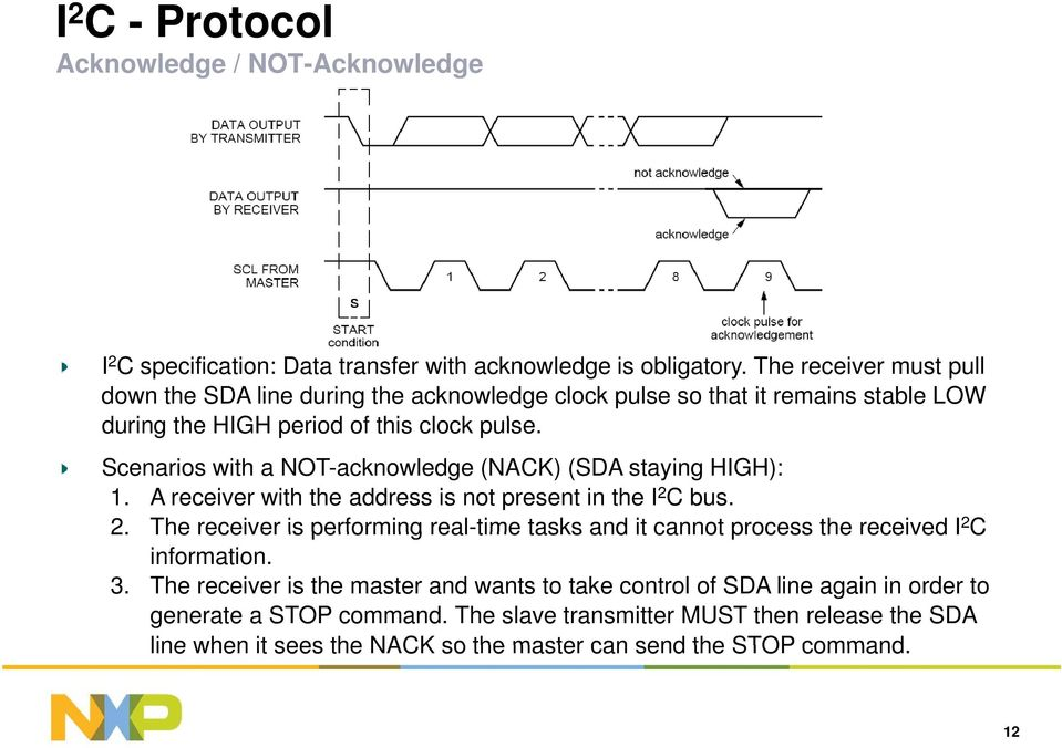 Scenarios with a NOT-acknowledge (NACK) (SDA staying HIGH): 1. A receiver with the address is not present in the I 2