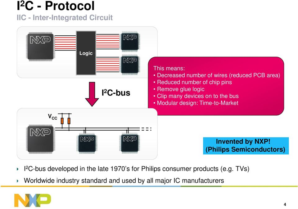 design: Time-to-Market V CC Invented by NXP!