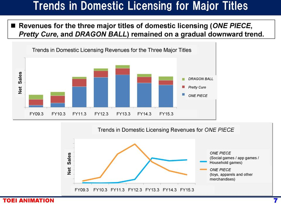 Trends in Domestic Licensing Revenues for the Three Major Titles DRAGON BALL Pretty Cure ONE PIECE FY09.3 FY10.3 FY11.3 FY12.3 FY13.3 FY14.