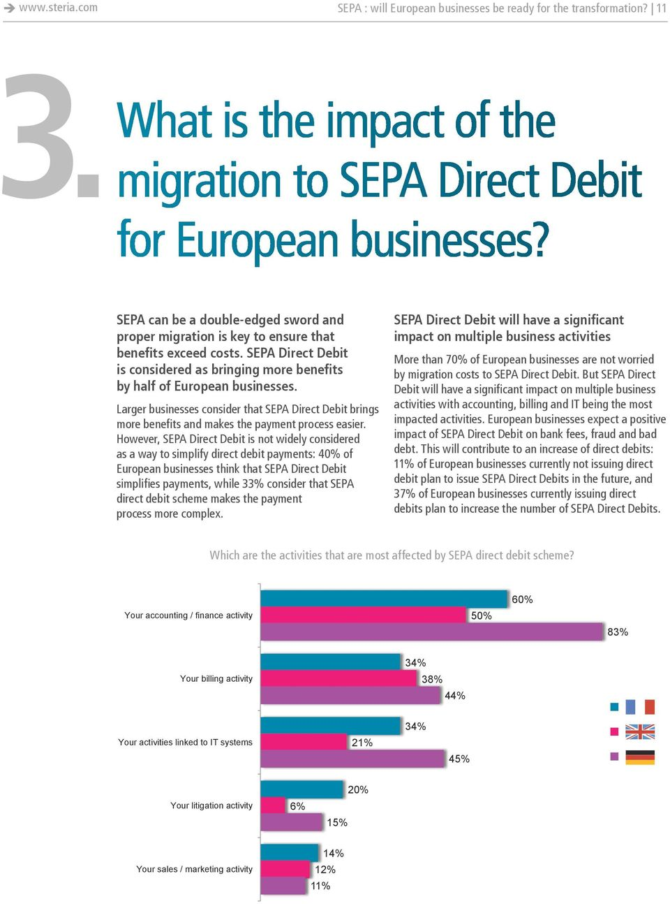 SEPA Direct Debit is considered as bringing more benefits by half of European businesses. Larger businesses consider that SEPA Direct Debit brings more benefits and makes the payment process easier.