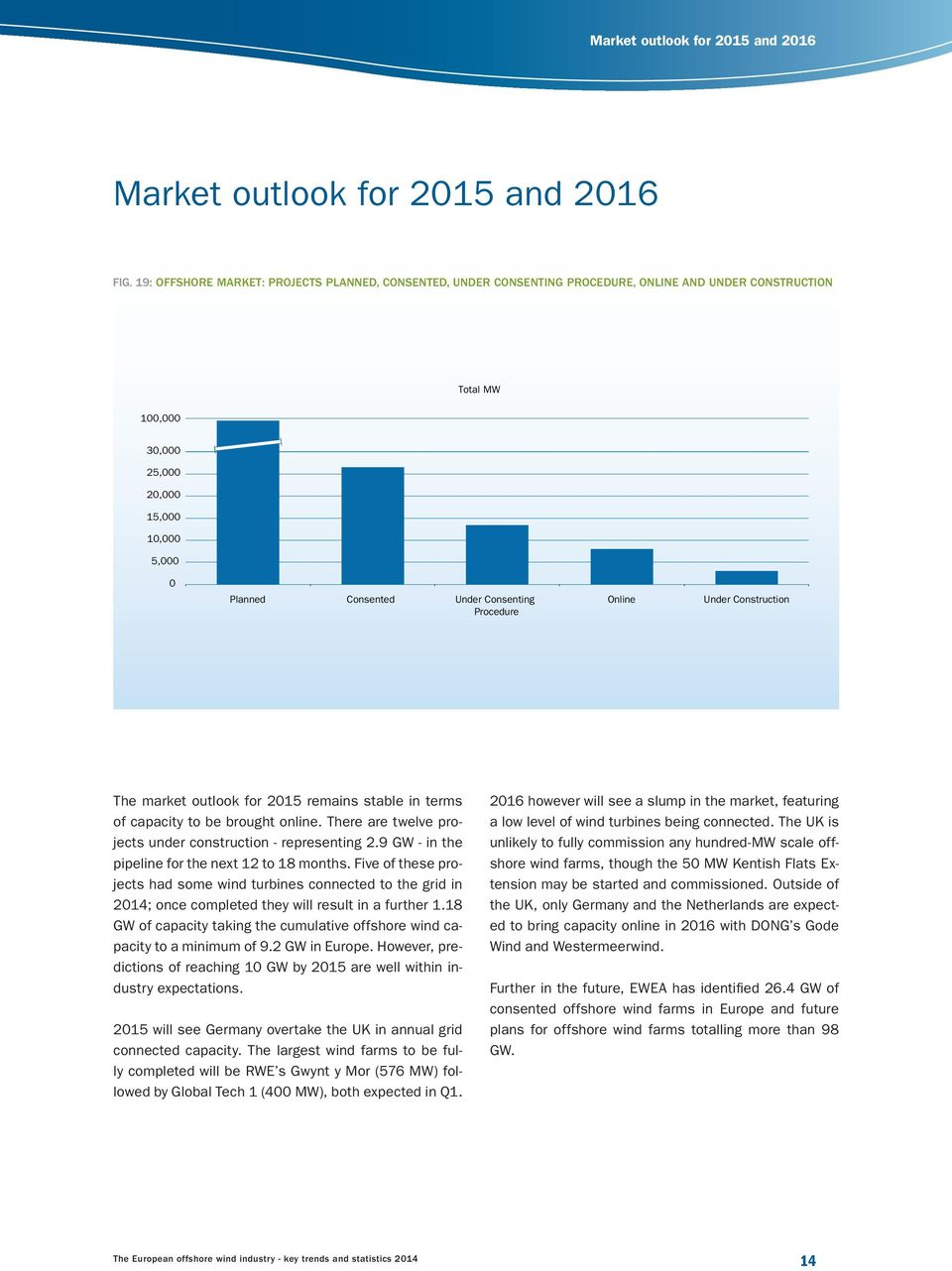 Consenting Procedure Online Under Construction The market outlook for 2015 remains stable in terms of capacity to be brought online. There are twelve projects under construction - representing 2.