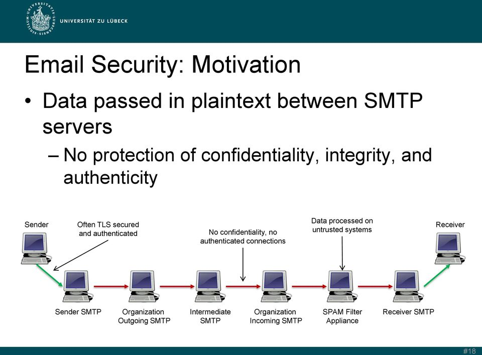 confidentiality, no authenticated connections Data processed on untrusted systems Receiver Sender SMTP