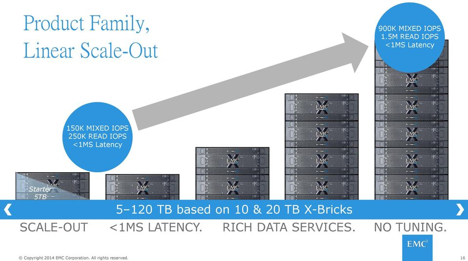 <1MS Latency Starter 5TB SCALE-OUT 5 120 TB based on 10