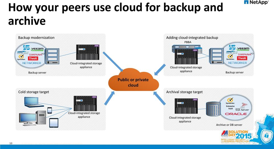 Backup server Public or private cloud Cold storage target Archival storage target