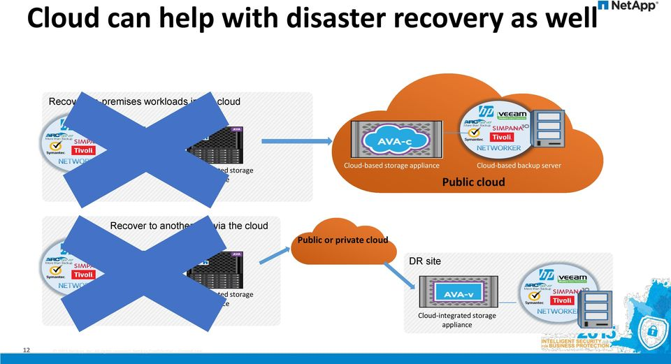 cloud Cloud-based backup server Recover to another site via the cloud Public or private