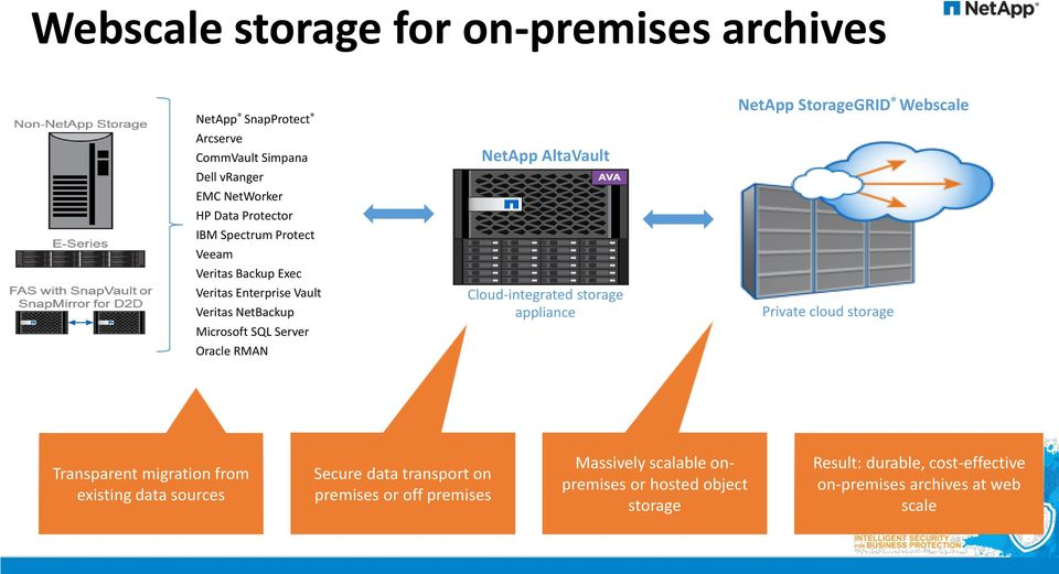 Cloud-integrated storage appliance NetApp StorageGRID Webscale Private cloud storage Transparent migration from existing data sources Secure
