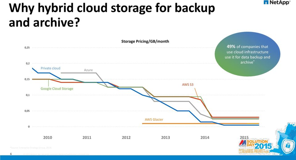use cloud infrastructure use it for data backup and archive * 0,15 0,1 Google