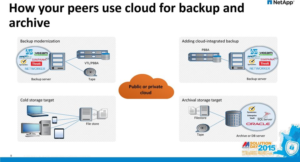Backup server Cold storage target Public or private cloud Archival
