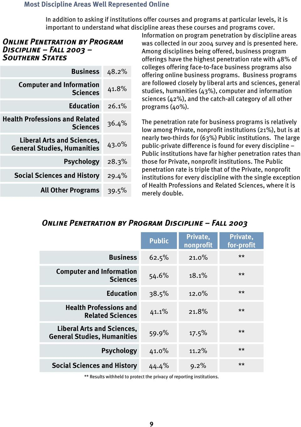 1% Health Professions and Related Sciences Liberal Arts and Sciences, General Studies, Humanities 36.4% 43.0% Psychology 28.3% Social Sciences and History 29.4% All Other Programs 39.