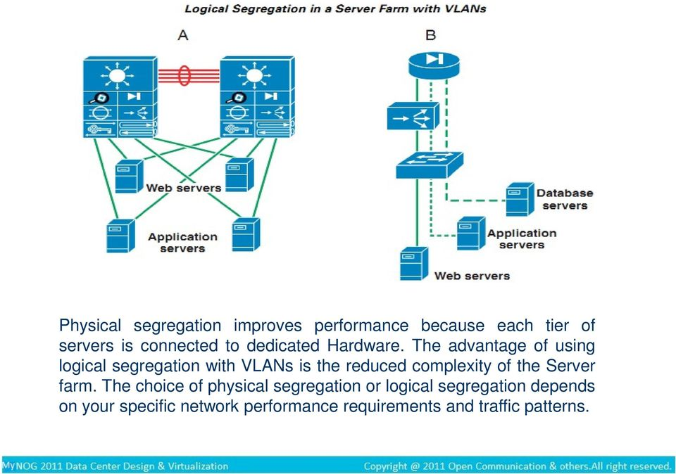 The advantage of using logical segregation with VLANs is the reduced complexity of