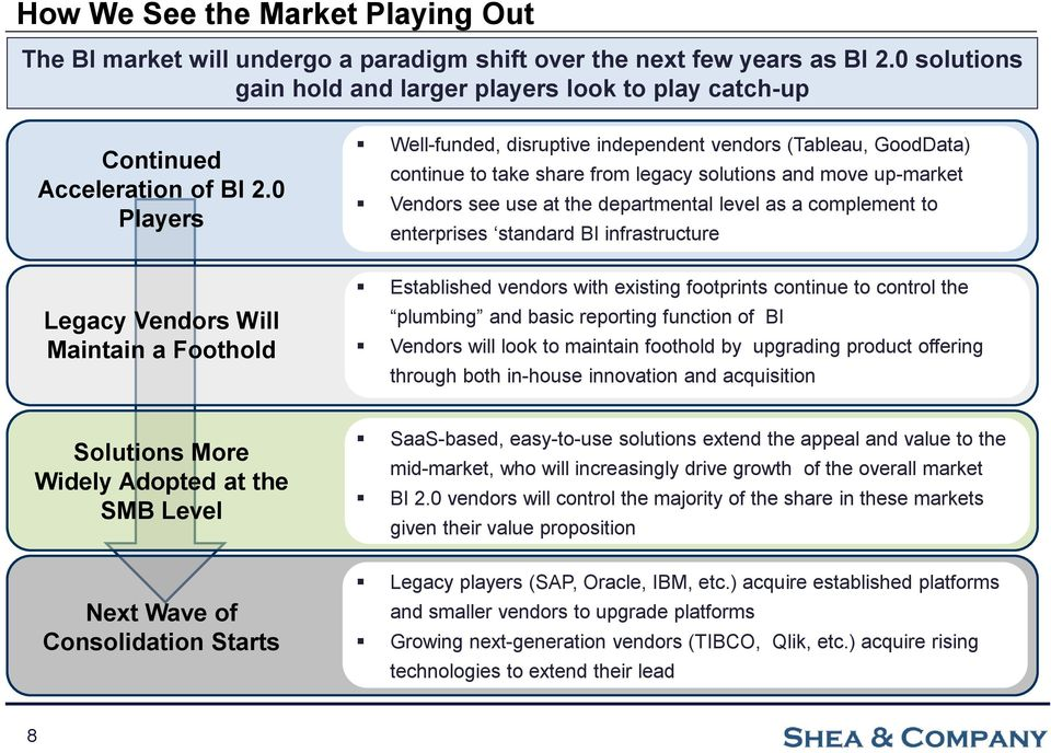 0 Players Legacy Vendors Will Maintain a Foothold Well-funded, disruptive independent vendors (Tableau, GoodData) continue to take share from legacy solutions and move up-market Vendors see use at