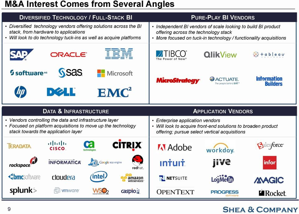 tuck-in technology / functionality acquisitions DATA & INFRASTRUCTURE Vendors controlling the data and infrastructure layer Focused on platform acquisitions to move up the technology stack