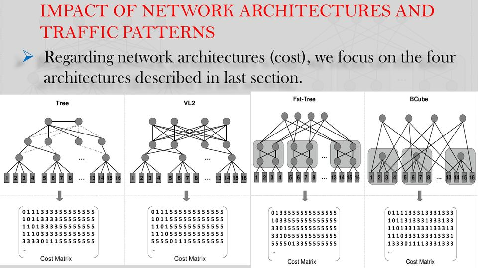 architectures (cost), we focus on the