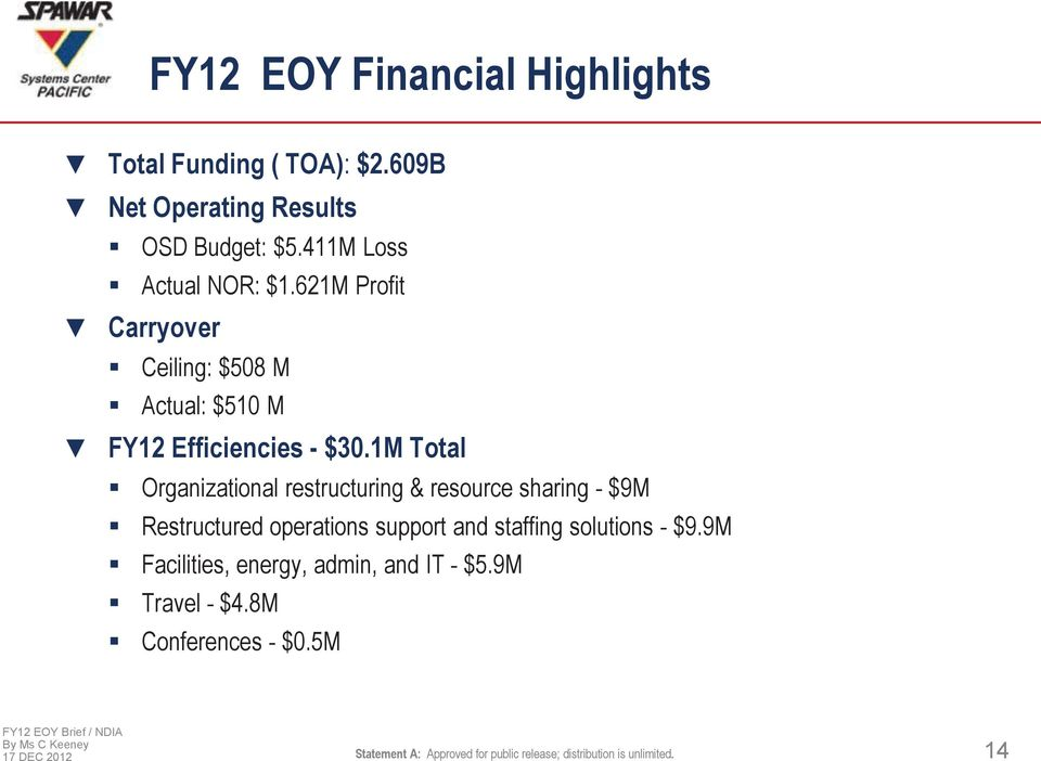 411M Loss Actual NOR: $1.621M Profit Carryover Ceiling: $508 M Actual: $510 M FY12 Efficiencies - $30.