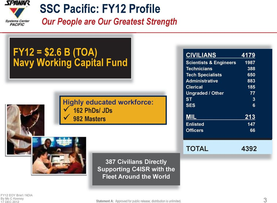6 B (TOA) Navy Working Capital Fund Highly educated workforce: 162 PhDs/ JDs 982 Masters CIVILIANS 4179 Scientists &