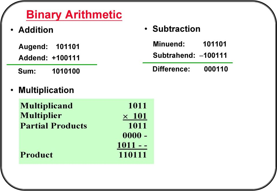 100111 Difference: 000110 Multiplication Multiplicand 1011