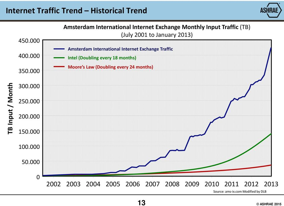 International Internet Exchange Traffic Intel (Doubling every 18 months) Moore s Law (Doubling every 24 months)