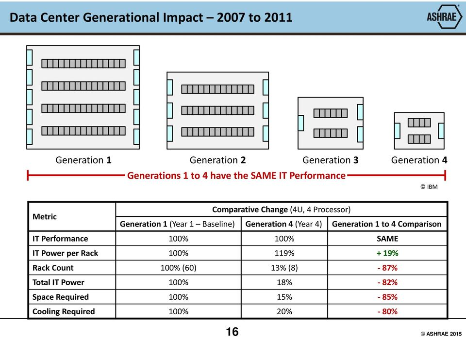 Generation 4 (Year 4) Generation 1to 4 Comparison IT Performance 100% 100% SAME IT Power per Rack 100% 119% + 19%