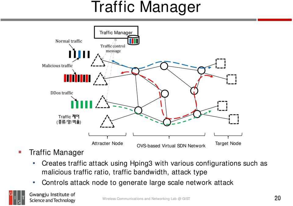 Node Creates traffic attack using Hping3 with various configurations such as malicious traffic