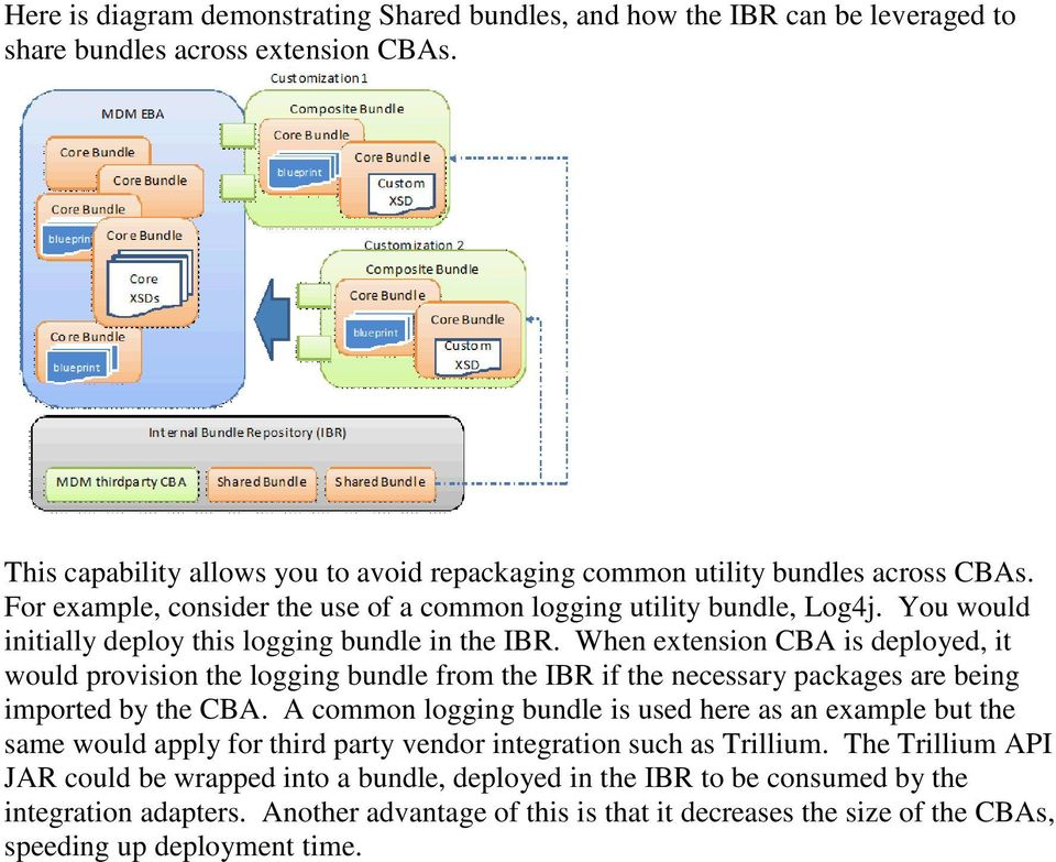 You would initially deploy this logging bundle in the IBR. When extension CBA is deployed, it would provision the logging bundle from the IBR if the necessary packages are being imported by the CBA.