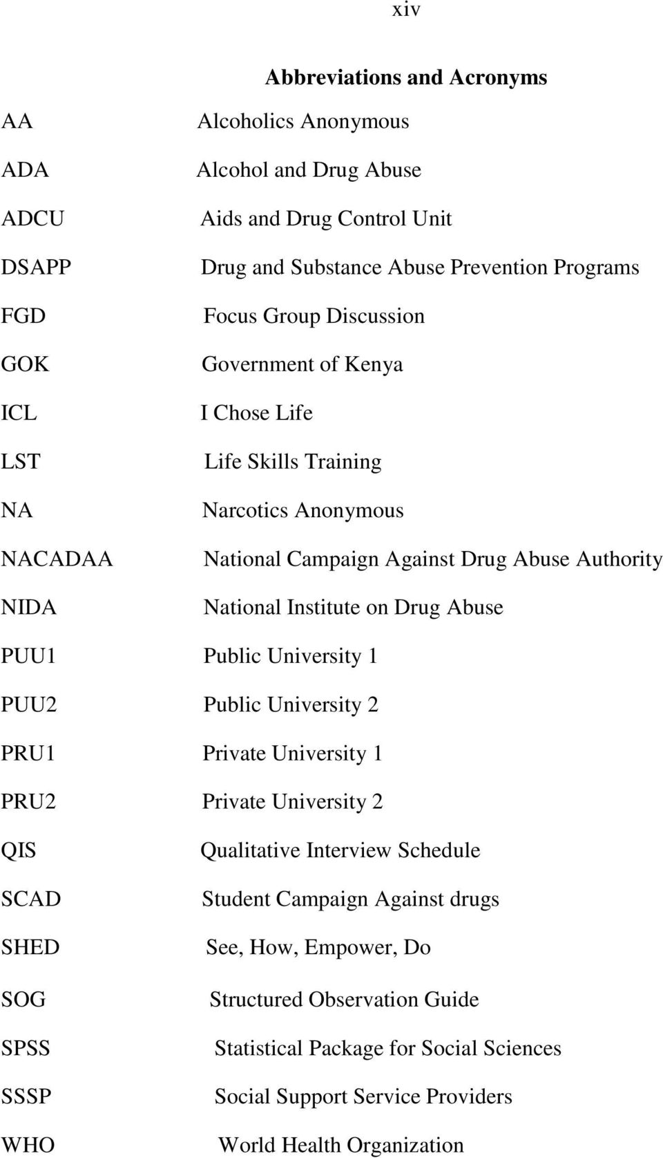 Institute on Drug Abuse PUU1 Public University 1 PUU2 Public University 2 PRU1 Private University 1 PRU2 Private University 2 QIS SCAD SHED SOG SPSS SSSP WHO Qualitative Interview