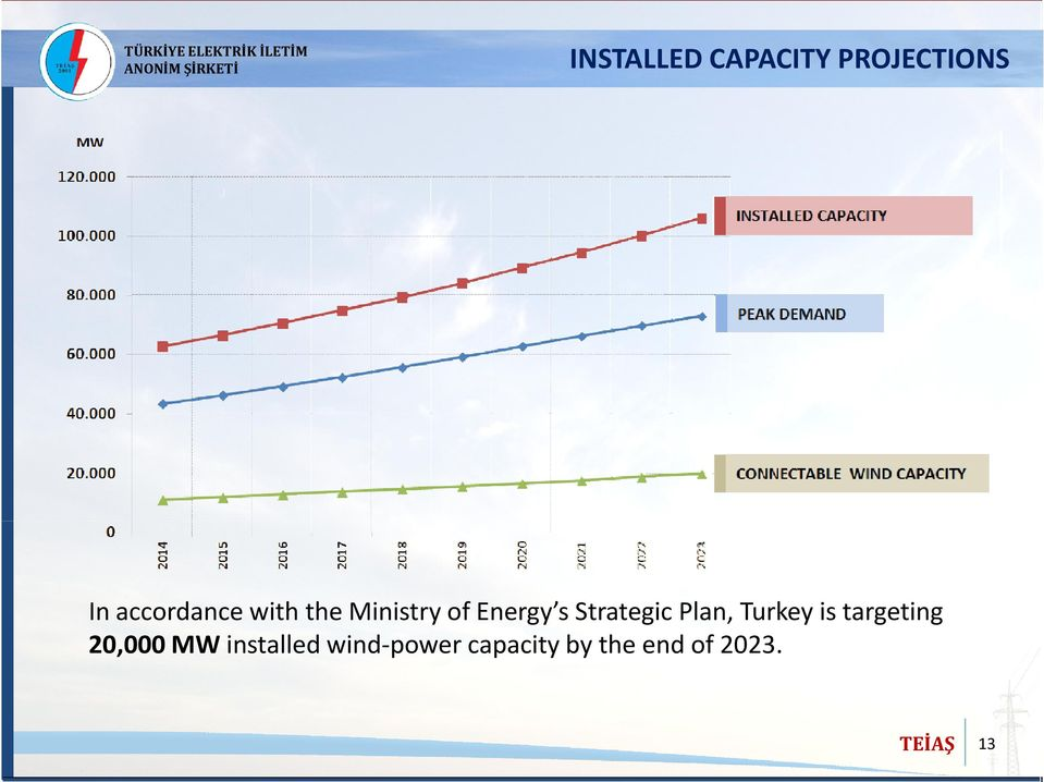 Strategic Plan, Turkey is targeting 20,000