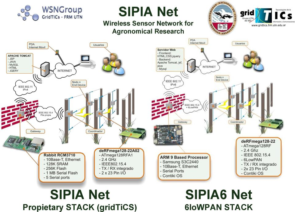 Research SIPIA Net Propietary