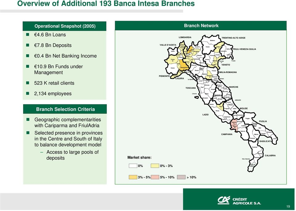 South of Italy to balance development model Access to large pools of deposits Market share: Branch Network Roma LAZIO IserniaCampobasso Frosinone Foggia Latina Benevento PUGLIA Caserta 5 Barletta-