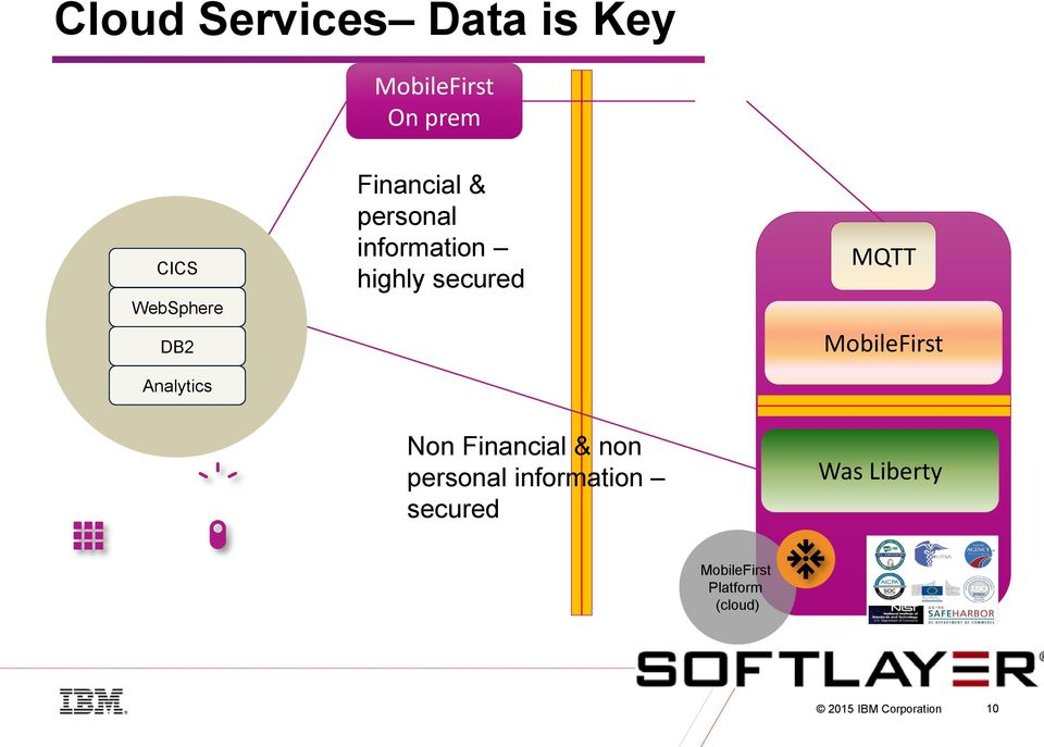 MQTT MobileFirst Analytics Non Financial & non personal information