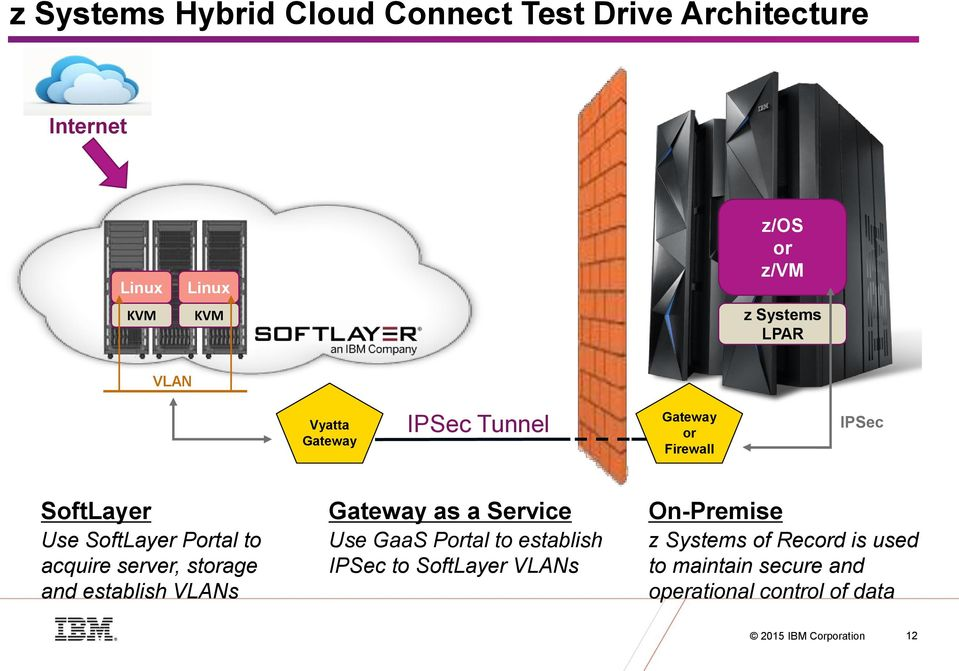 server, storage and establish VLANs Gateway as a Service Use GaaS Portal to establish IPSec to SoftLayer