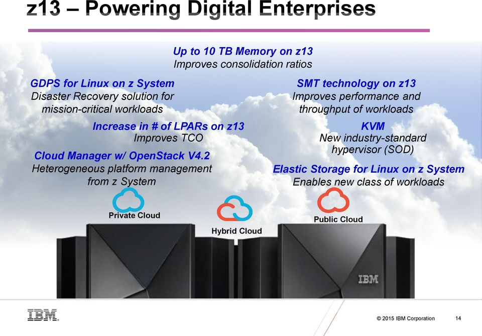 2 Heterogeneous platform management from z System SMT technology on z13 Improves performance and throughput of workloads KVM New
