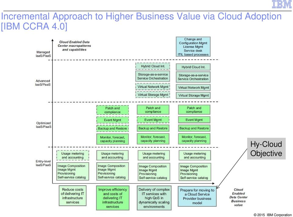 via Cloud Adoption [IBM