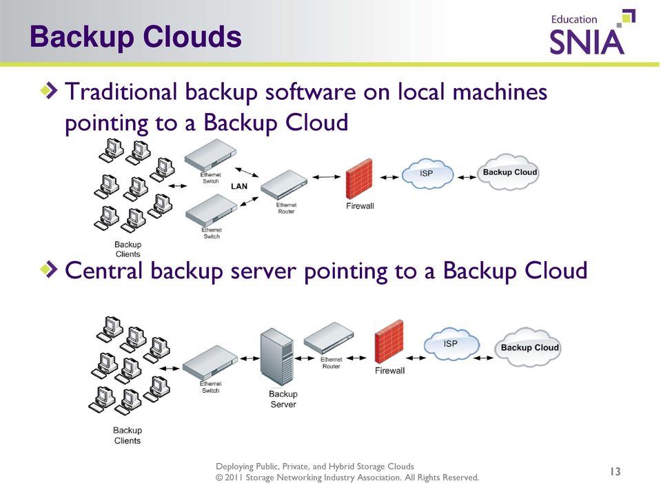 pointing to a Backup Cloud Central