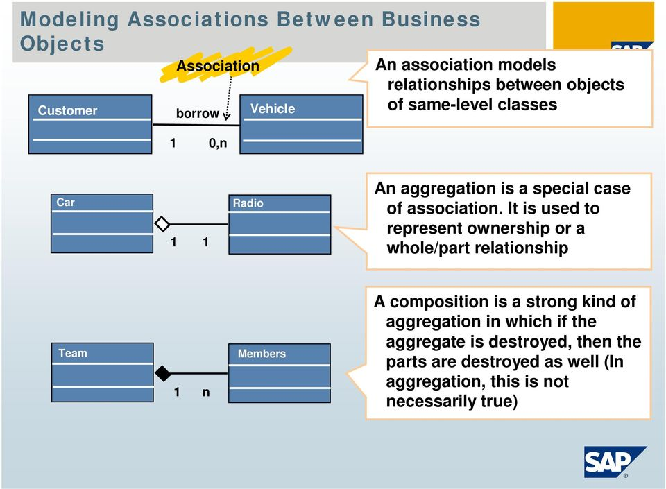 It is used to represent ownership or a whole/part relationship Team 1 n Members A composition is a strong kind of