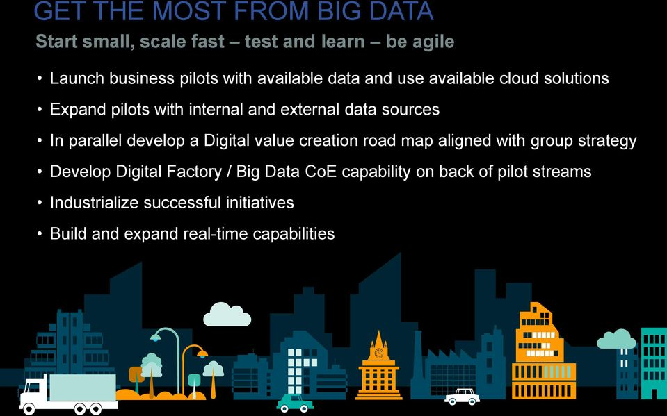 parallel develop a Digital value creation road map aligned with group strategy Develop Digital Factory / Big