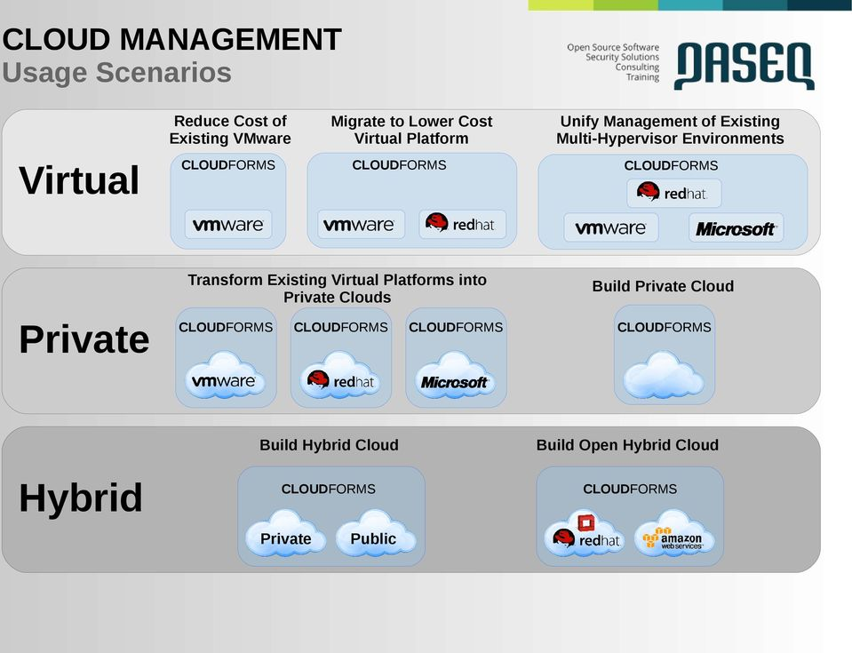 Private Clouds Private Hybrid Unify Management of Existing Multi-Hypervisor