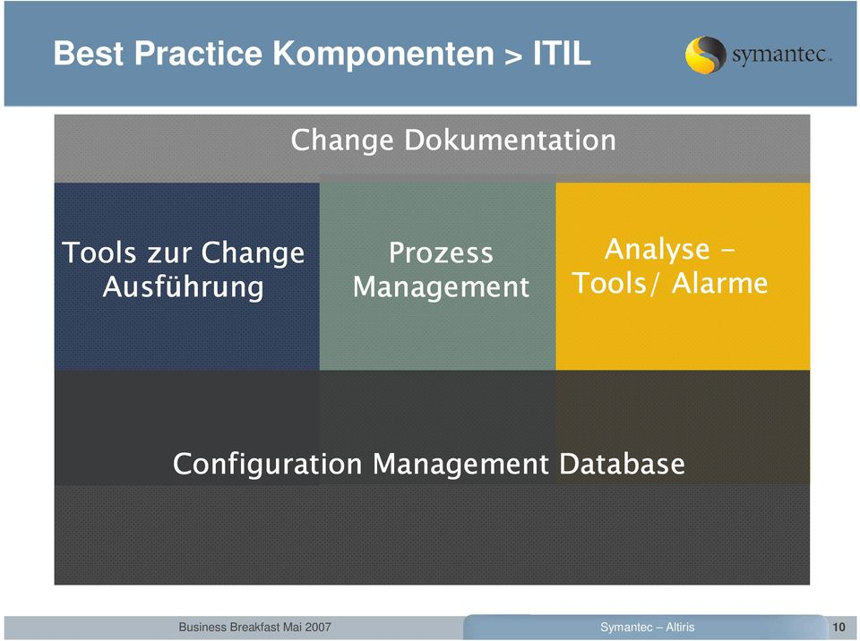 Prozess Management Analyse - Tools/ Alarme
